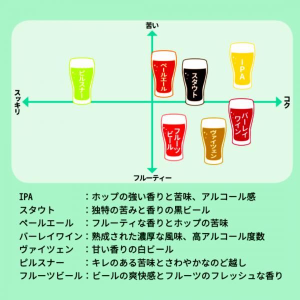 craftbeer_chart