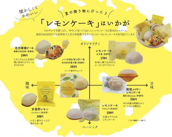 レモンケーキチャート